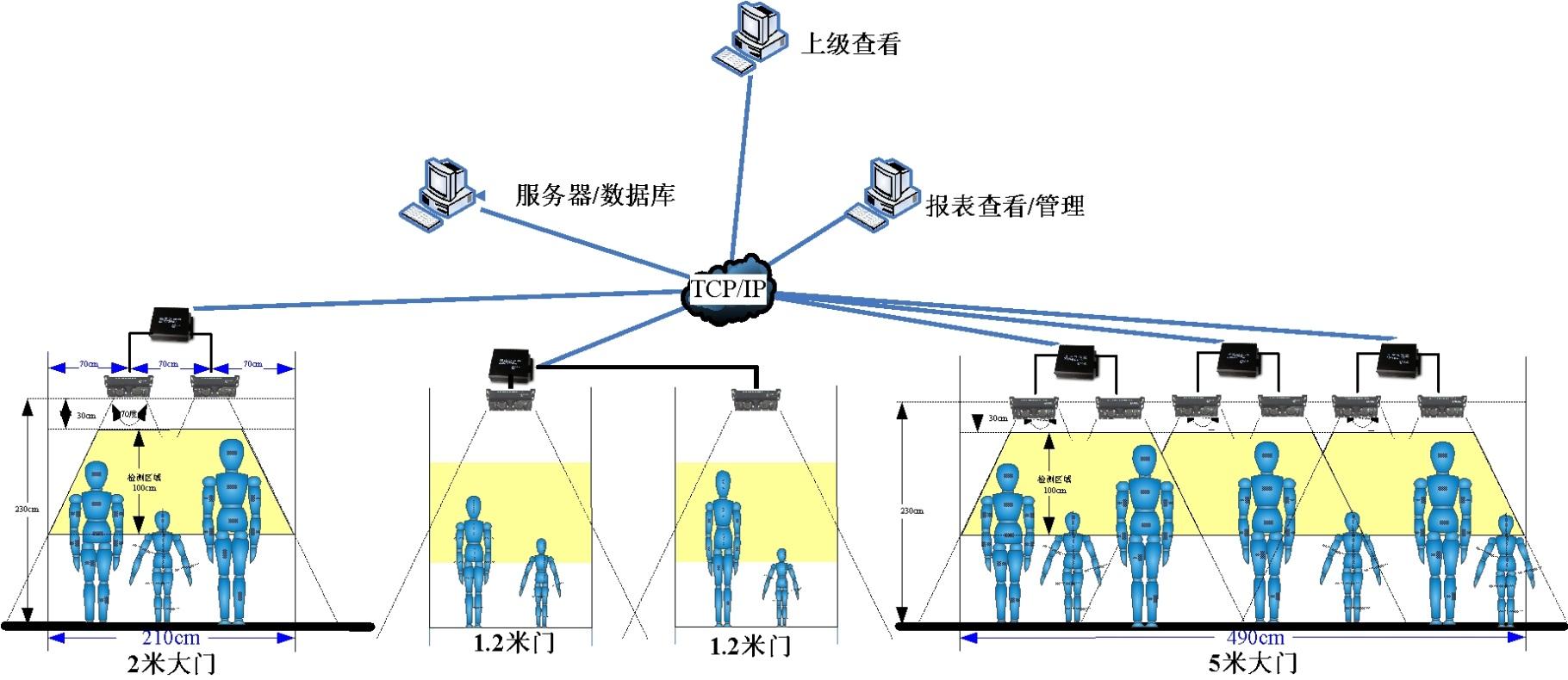 客流计数系统_车辆自动计数系统_客流分析